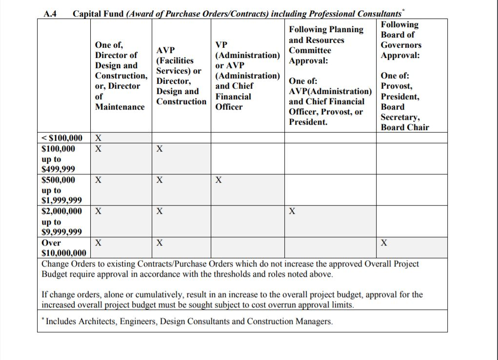 EOI A4. Capital Funds- Other